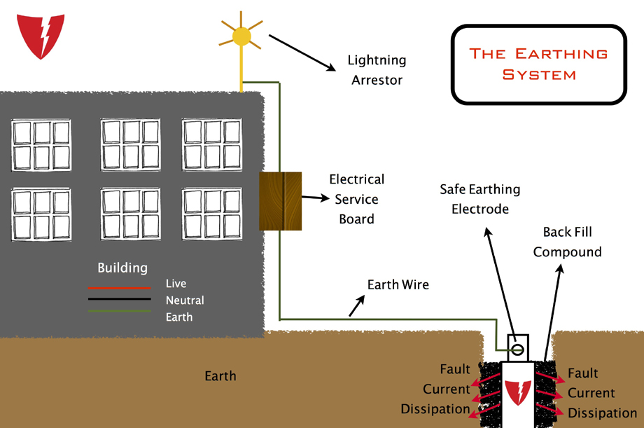 The Earthing System Jpg